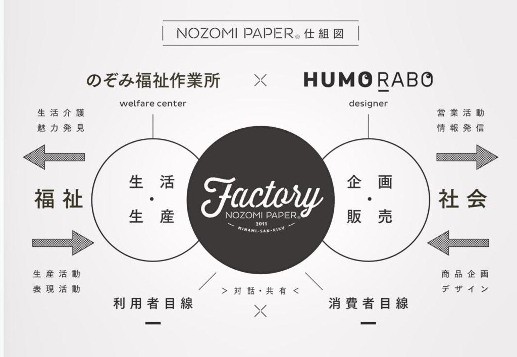 nozomi paper仕組み図